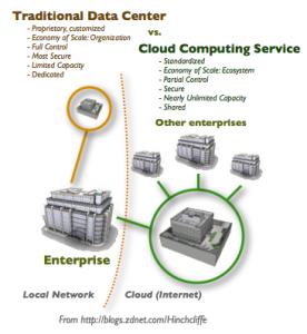Actualidad Tecnologica – Amazon EC2 y más cloud computing
