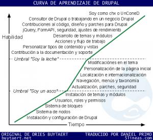 Actualidad Tecnologica – Curva de aprendizaje de Drupal