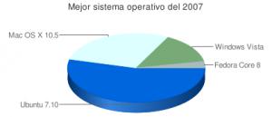 Mejor sistema operativo de 2007, por los lectores de Genbeta