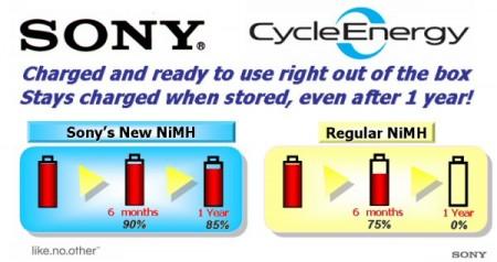 sonycycleenergy-450x238.jpg