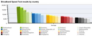 Suiza, Alemania y Suecia son los países con las conexiones más rápidas a internet